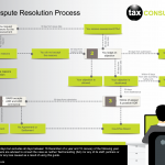 Taxconsulting-South-Africa-Dispute-Resolution-Process