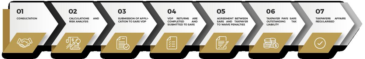 VDP-Process